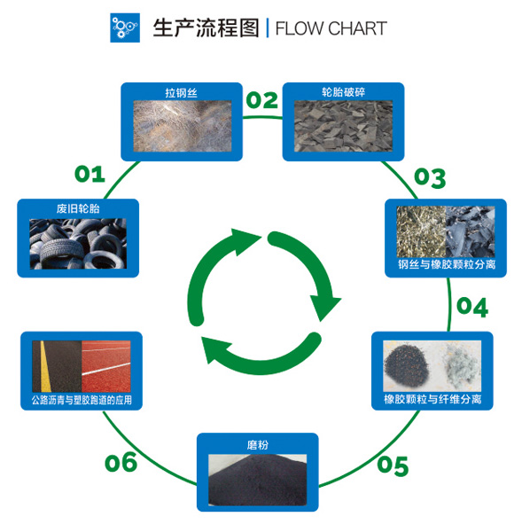 生产线流程